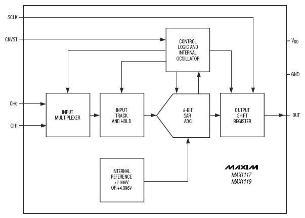 Экономичные измерительные приборы ручного применения.  Блок - схема.  Системы регистрации данных с автономным...